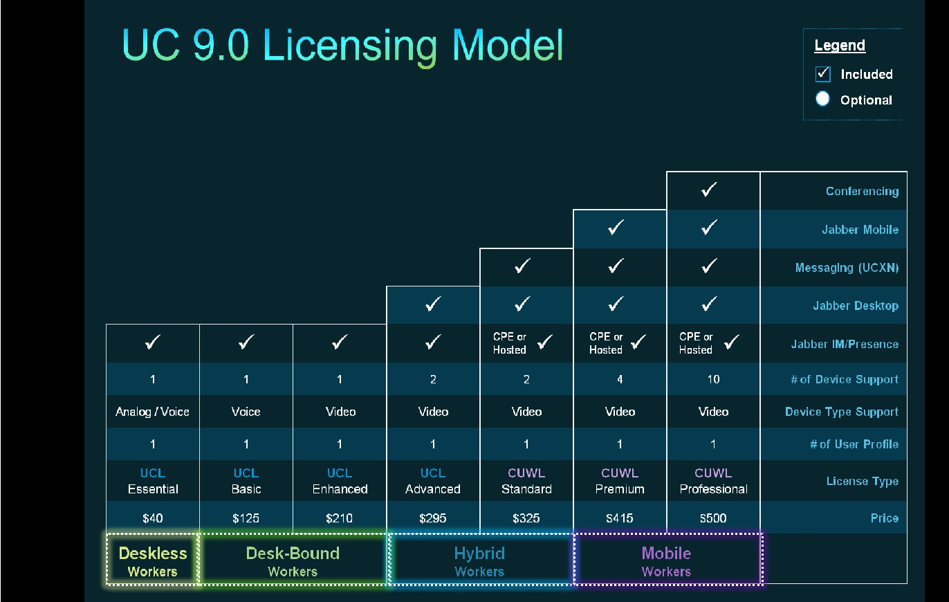 Unified Workspace Licensing - Top Level for STD - 9.x