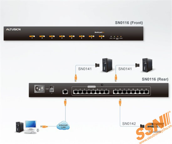 Aten SN0116 16-Port Serial Console Server