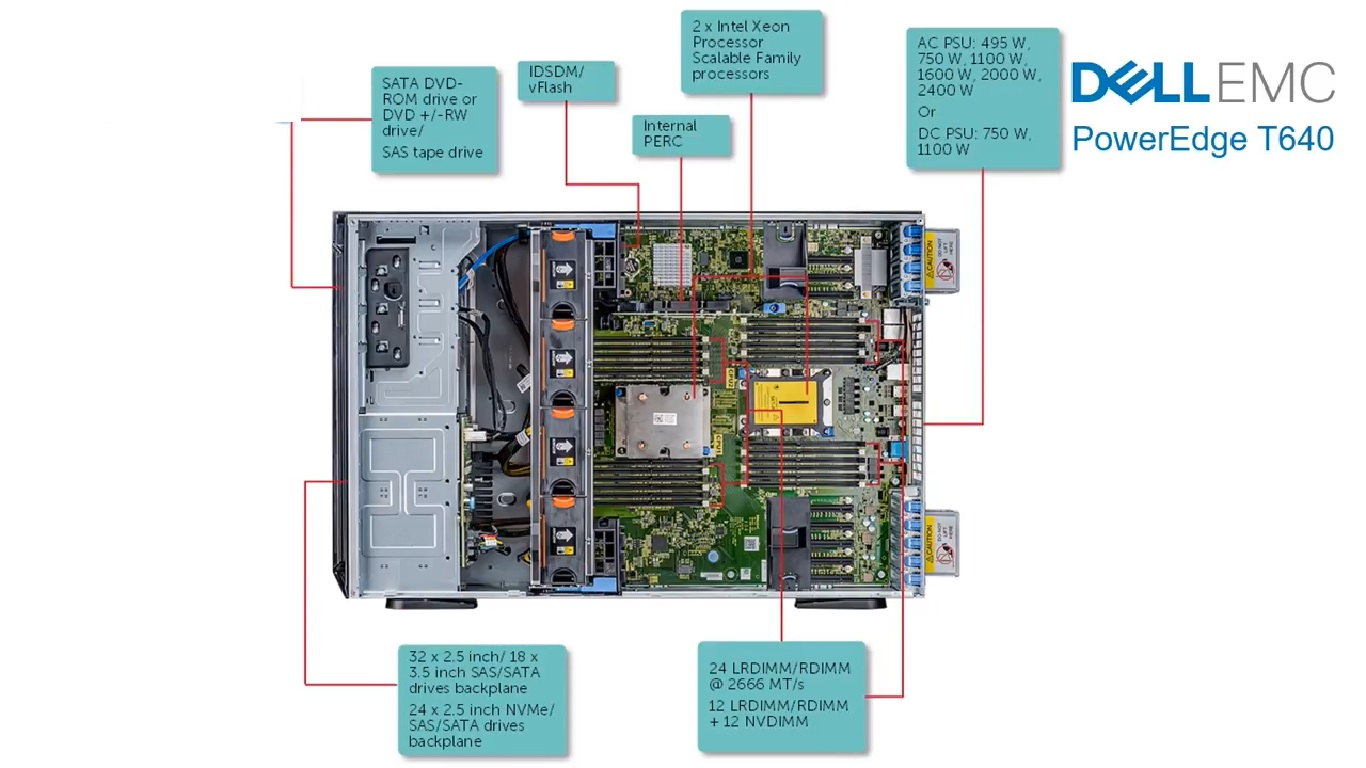 Mainboard Dell PowerEdge T640