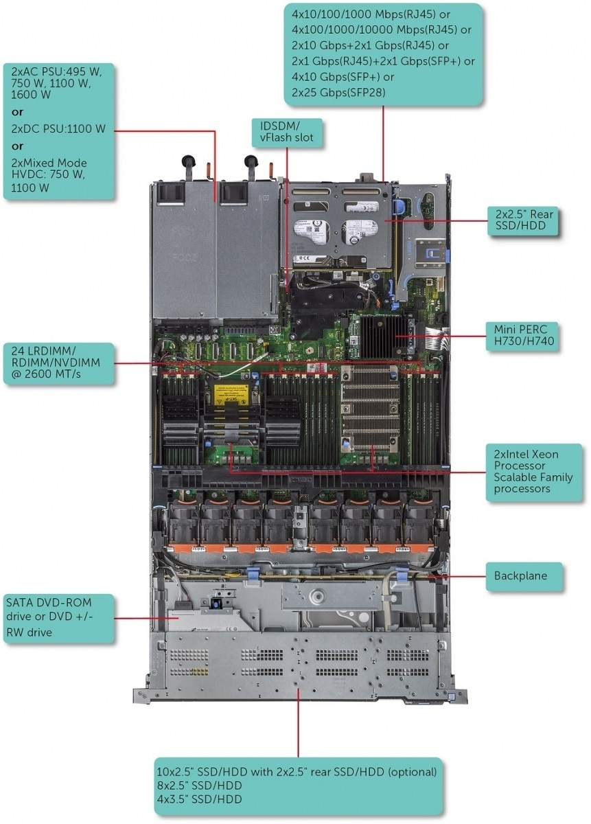Mainboard Dell PowerEdge R640