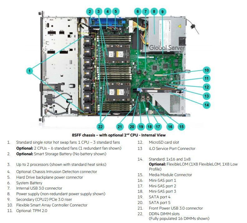 Mainboard HPE ProLiant DL160 Gen10